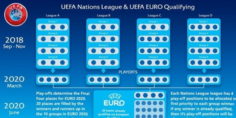 TURNERING Nations League